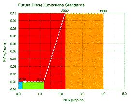 BIG CHANGES AHEAD: Emissions rules will change dramatically between 2007 and 2010. Photo courtesy Cummins Inc.