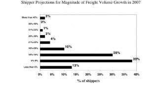 ...BUT NOT GREAT: While shipment volumes are expected to increase, most shippers are only expecting them to climb 5-9% - less than in recent years.