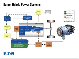 Eaton's hybrid technology will be available commercially later this year, the company announced.