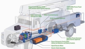 HOW IT WORKS: Eaton's hybrid-electric system features several components, most notably an electric motor which generates power, a Power Electronics Carrier that houses two lithium-ion batteries and an automated transmission. The system generates electricity during braking and stores it in the PEC. That energy is then used by the electric motor to help power the vehicle, on its own at start-up and along with the diesel engine at higher speeds.