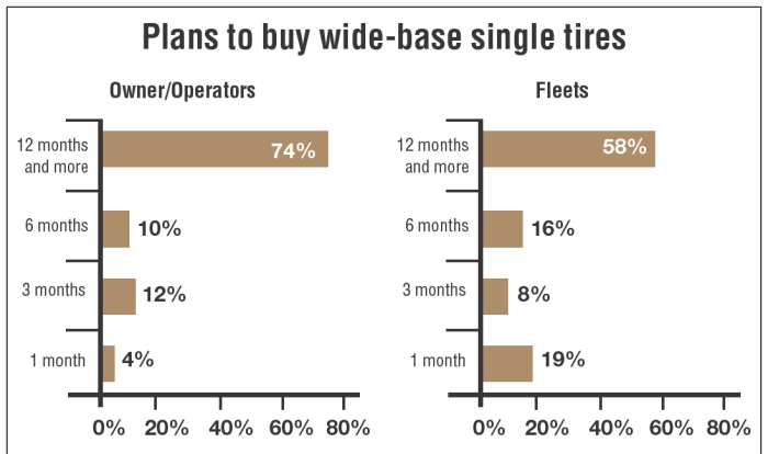 Ready to Buy? The above figures show a readiness to invest in super-single tires - eventually.