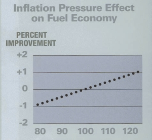 INFLATION IS KEY: As illustrated by this chart from Tires and Truck Fuel Economy -a New Perspective, a 40 psi swing in tire pressures can impact fuel mileage by 2%. Chart courtesy Bridgestone Bandag Tire Solutions