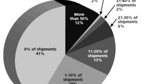 Percentage of current rail shipment which shippers consider trucking to be a viable alternative