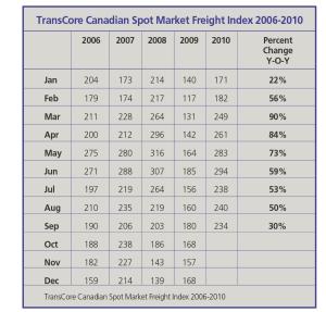 TransCore Canadian Spot Market Freight Index 2006-2010