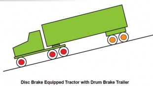 One friction material supplier says there are risk involved in spec'ing disc brakes only at certain positions, as they don't properly 'work share' with drums and can take on more load than they were designed to withstand.