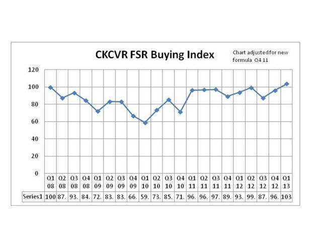 Fleet buying expectations in the US are increasing.