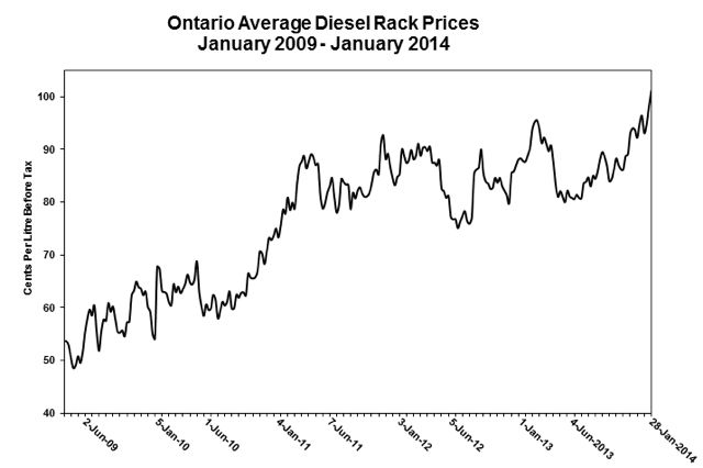 The rack price of diesel in Ontario has reached a six-year high, according to the OTA.
