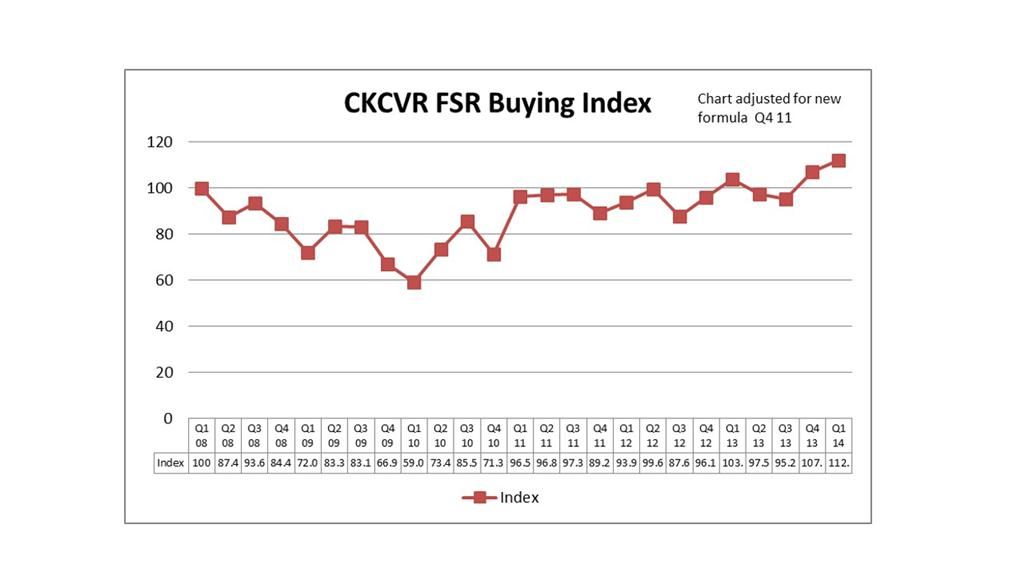 The CKCVR Buying Index, courtesy of CK Commercial Vehicle Research.