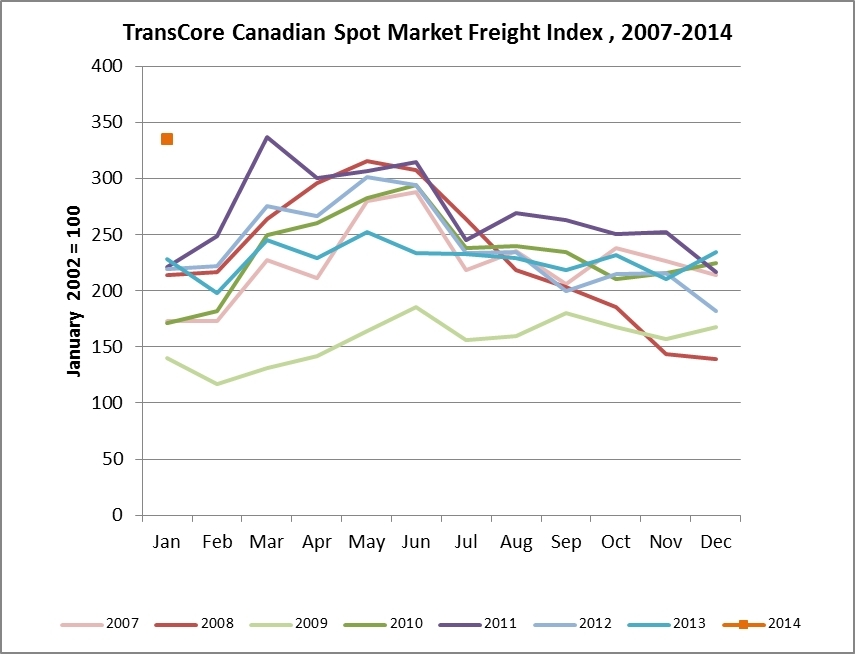 TransCore's Canadian Spot Market Freight Index