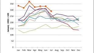 TransCore Canadian Spot Market Index 2007-2014