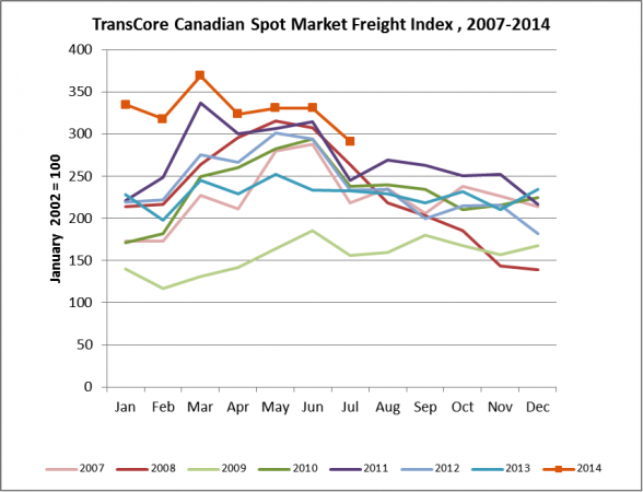 TransCore Canadian Spot Market Index 2007-2014