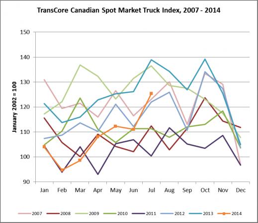 TransCore Canadian Spot Market Truck Index 2007-2014
