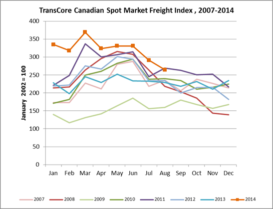 Freight Index-August 2014