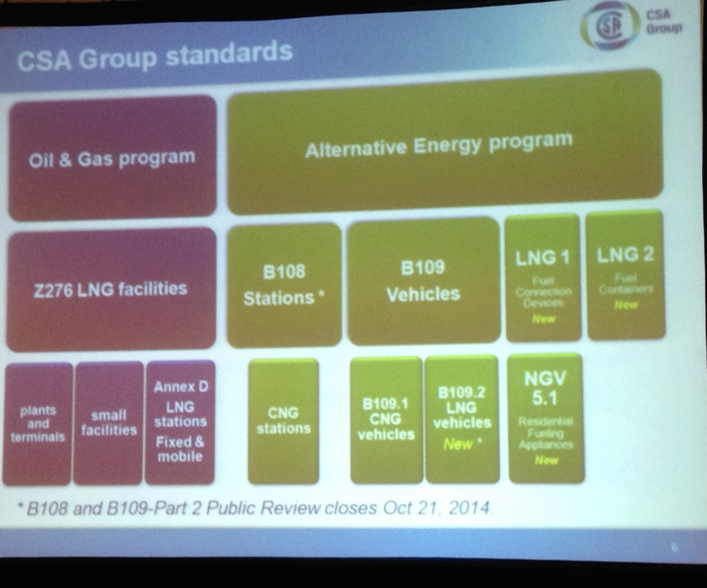 Existing and proposed CSA natural gas standards