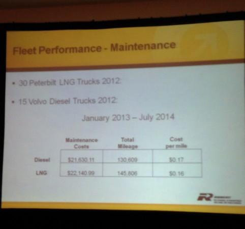 Group Robert's maintenance costs