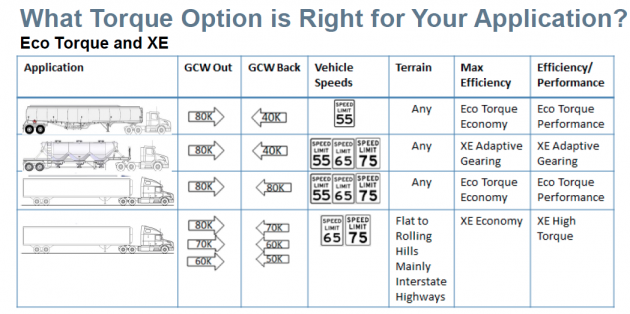 A range of powertrain configurations are now available for customers of all types.