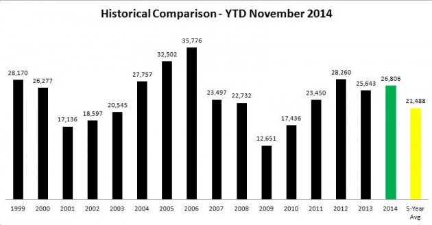 Source for all charts & tables: Canadian Motor Vehicle Association