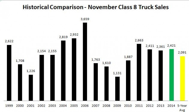 November 2014 Historical Comparison