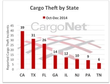 This chart shows the states in which most cargo thefts occurred.