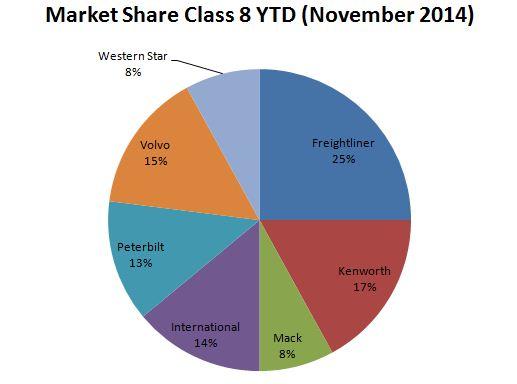 Market share Nov 2014