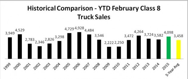 Historical Comparison - February 2015 YTD
