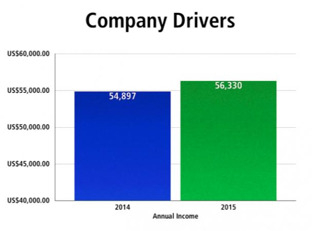company driver comp