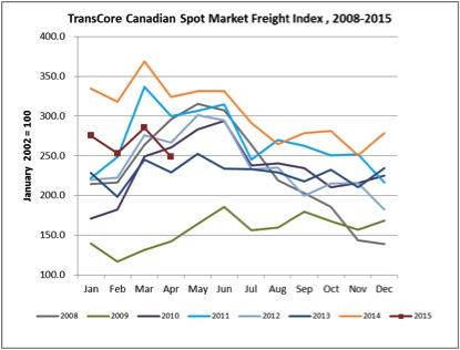 spot market index