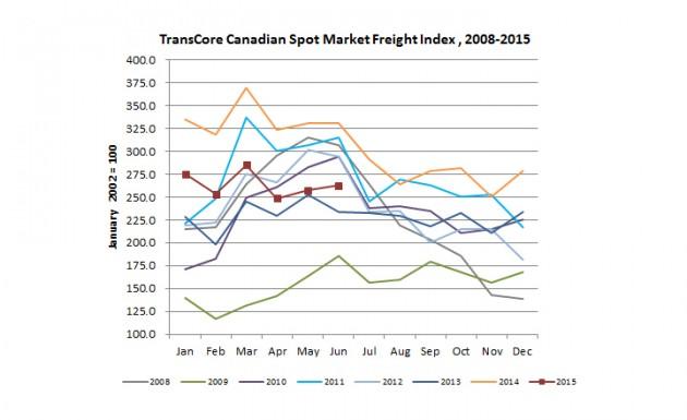 TransCore_Canadian_Spot_Market_Freight_Index-(1)
