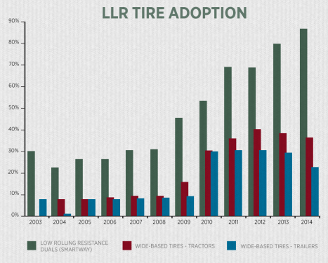 Within 14 large fleets surveyed by NACFE, LRR tires now comprise more than 80% of duals deployed.