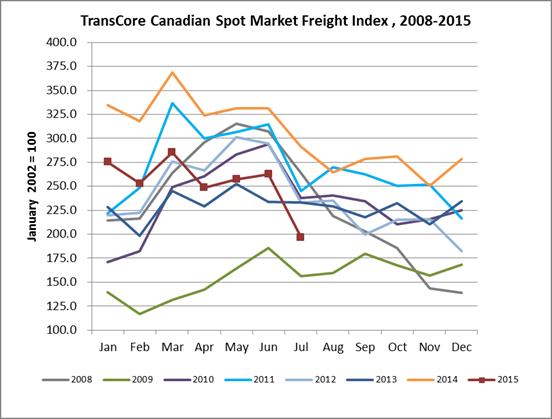TransCore spot market