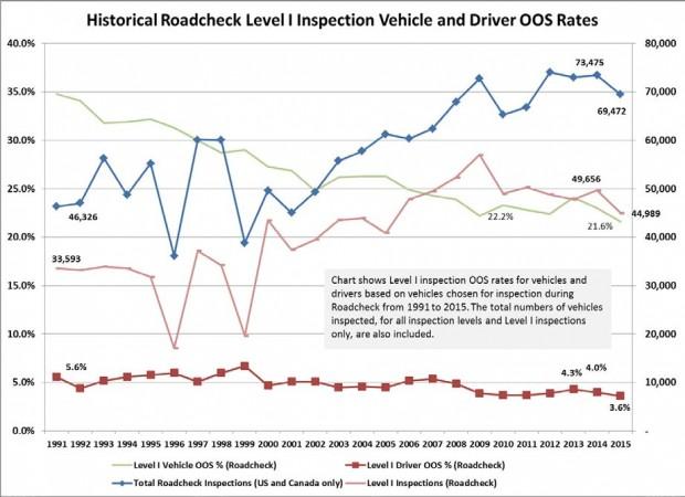 roadcheck chart 2