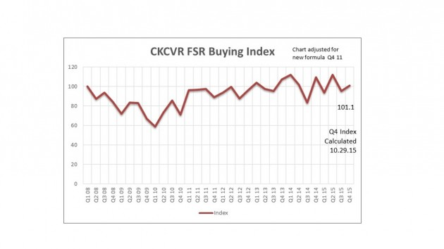 Q4 2015 Buying Index Chart