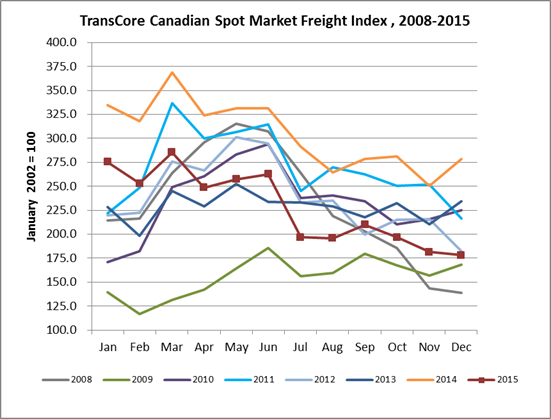 transcore freight index