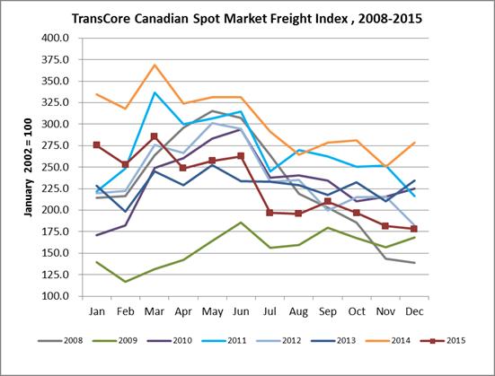 transcore freight index