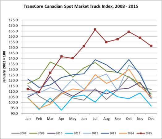 transcore truck index