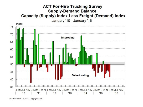 act - jan demand:supply