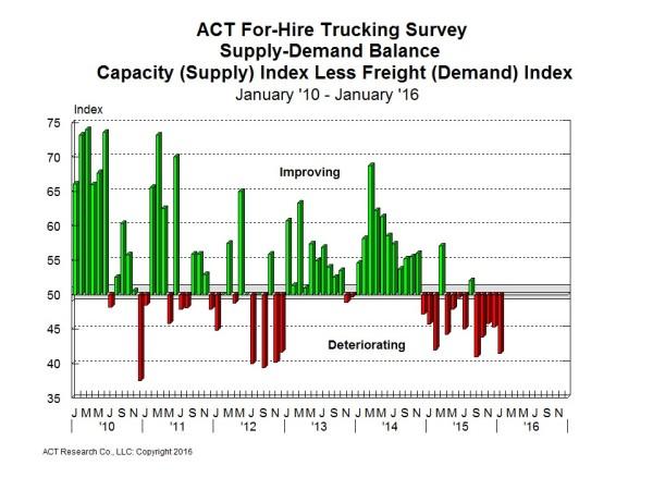 act - jan demand:supply