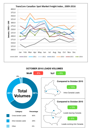 image_freight-index_october