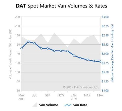 U S  spot market truckload volumes fall 12% in May - Truck News