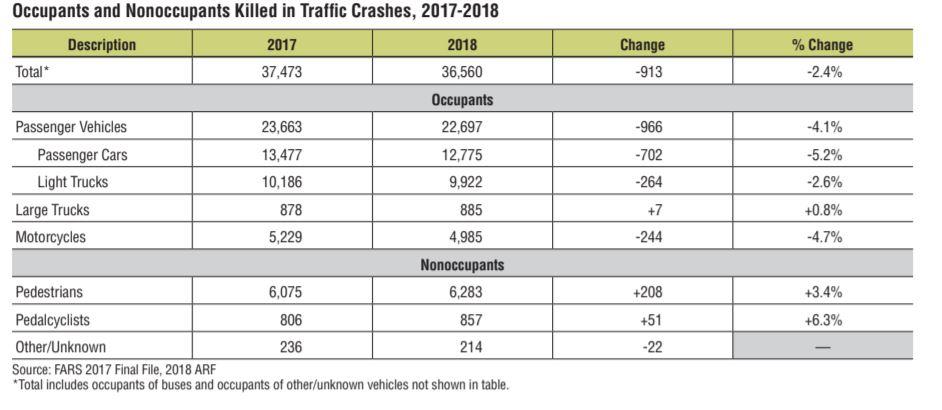 U.S. Crashes