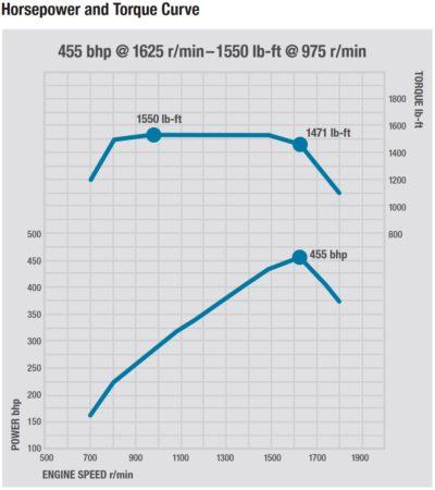 engine torque curve