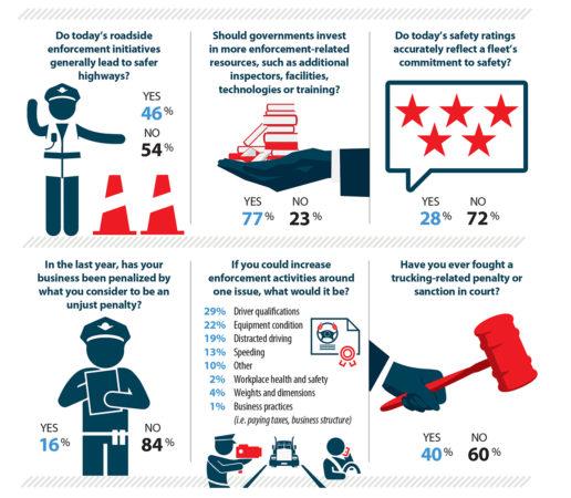 truck enforcement survey