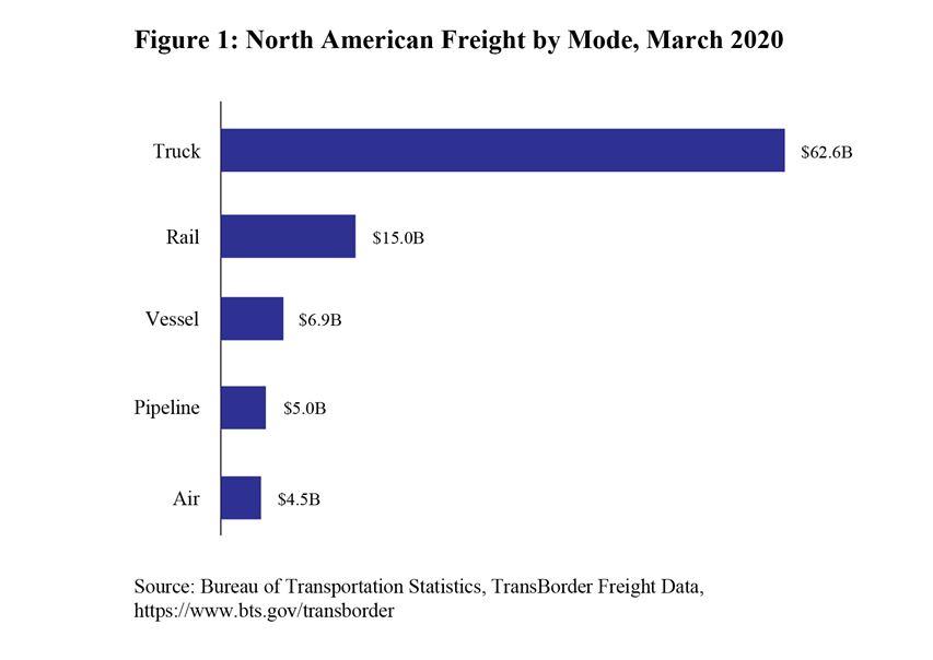 BTS - Freight data