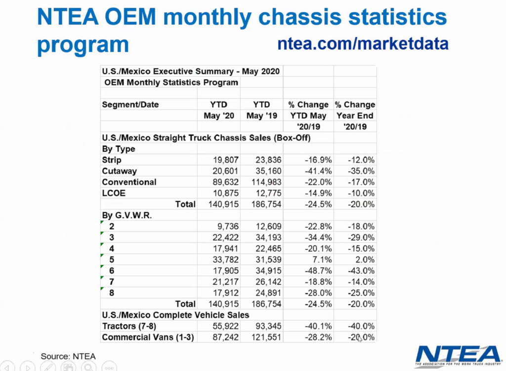 U.S. truck and chassis sales
