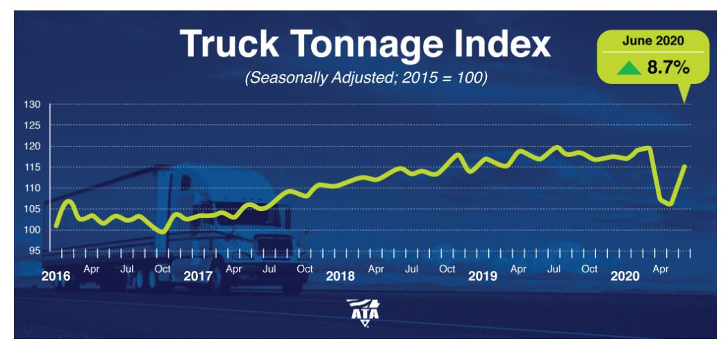 ATA Index June 20