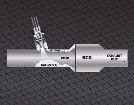 diagram showing DEF use