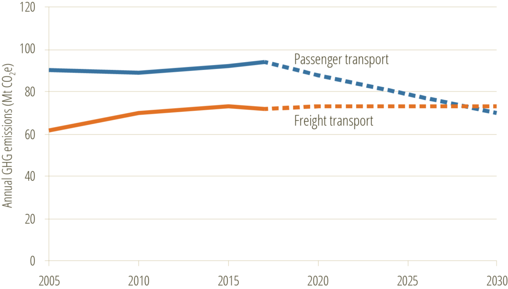 Canada GHG emissions freight vs passenger 2030