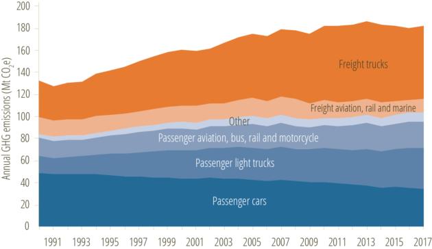Canada transportation GHG emissions growth-2017