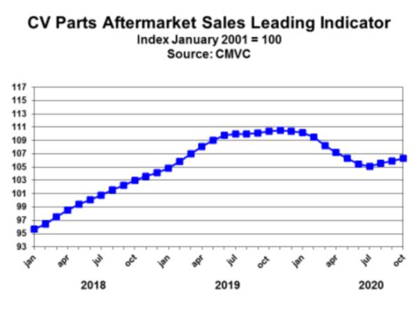 aftermarket parts sales chart