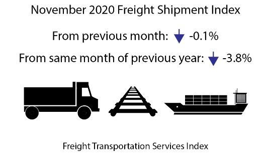 Freight TSI - November